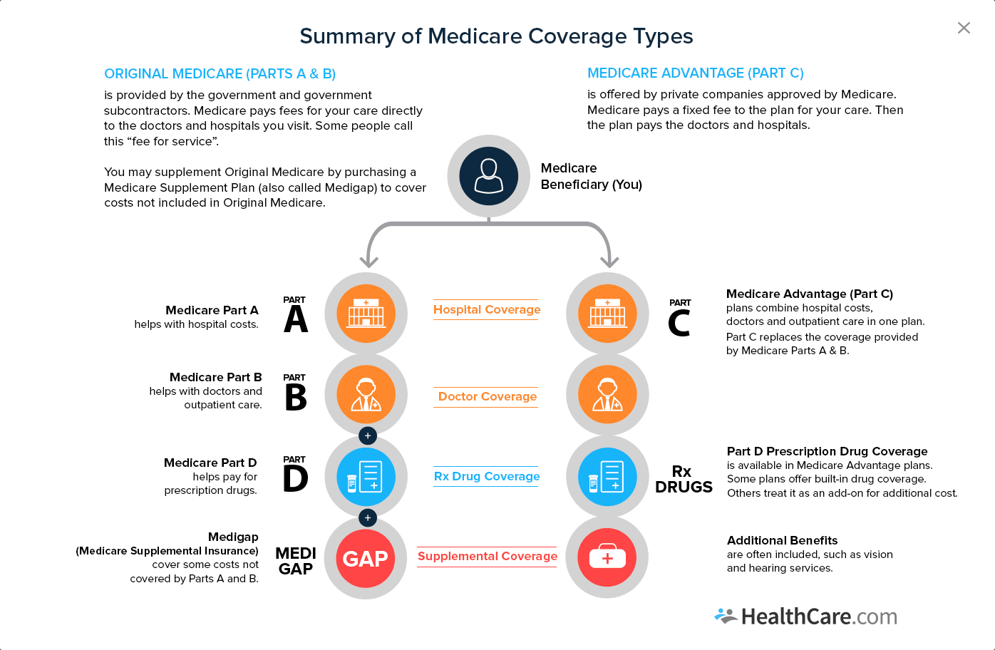 Summary of Medicare coverage types
