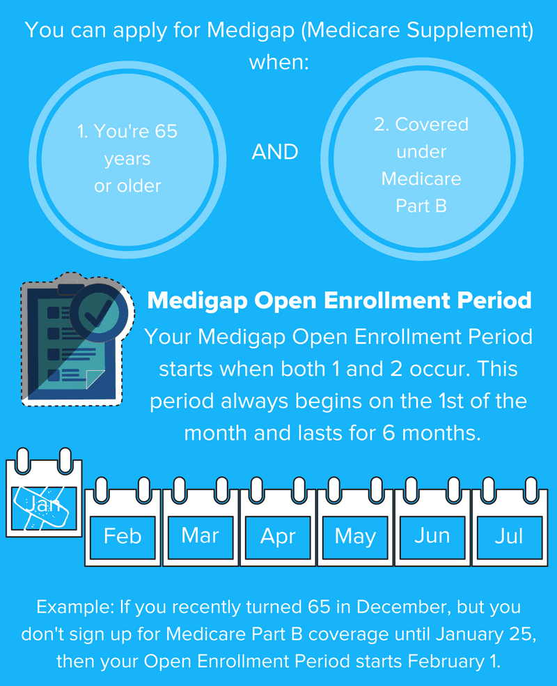When to Apply for Medigap illustration | HealthCare.com