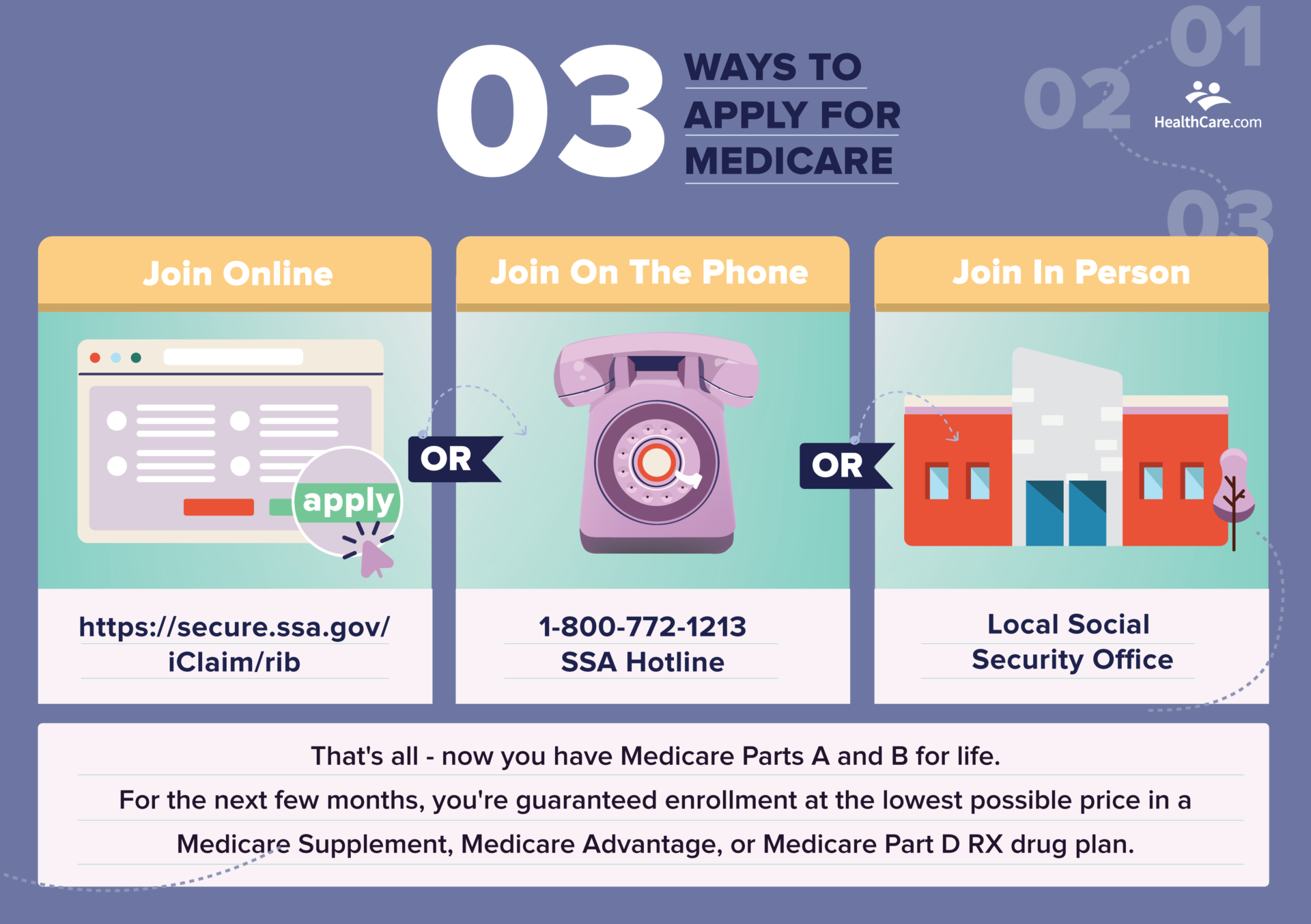 phone email and office ways to apply for Medicare