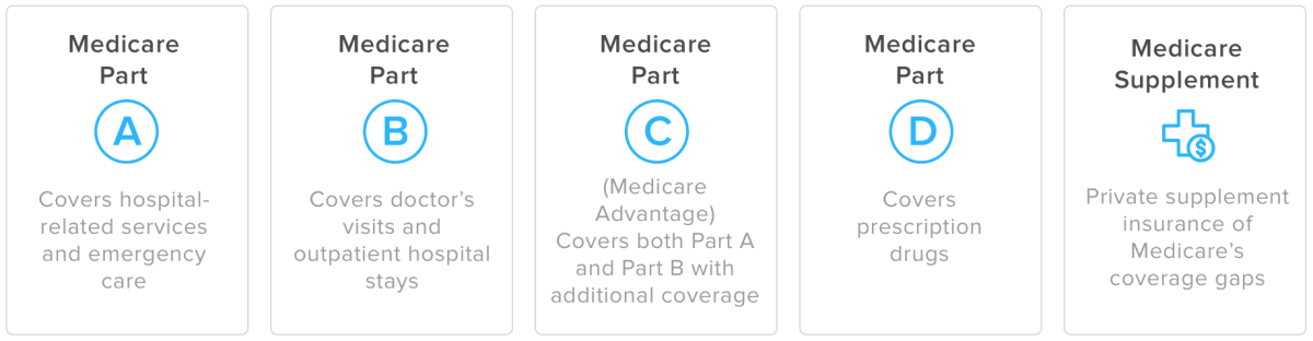 HealthCare.com Different Parts of Medicare