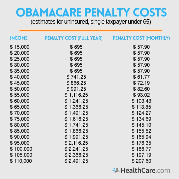Will I Have to Pay the Obamacare Penalty for Not Having Health Insurance? | HealthCare.com