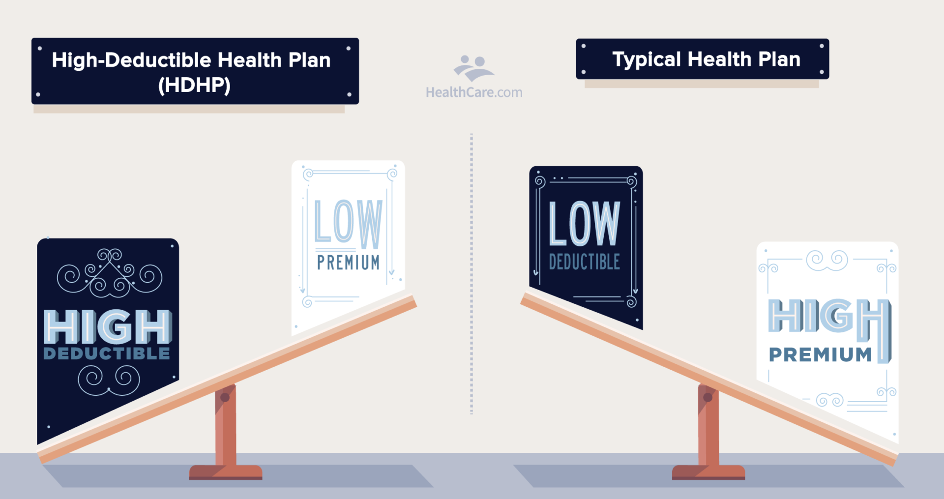 what is a high-deductible health plan | 2 seesaw examples