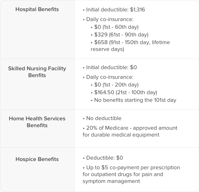 Medicare Part A benefits: costs | HealthCare.com