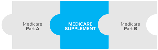 Why Medicare Supplement Insurance?