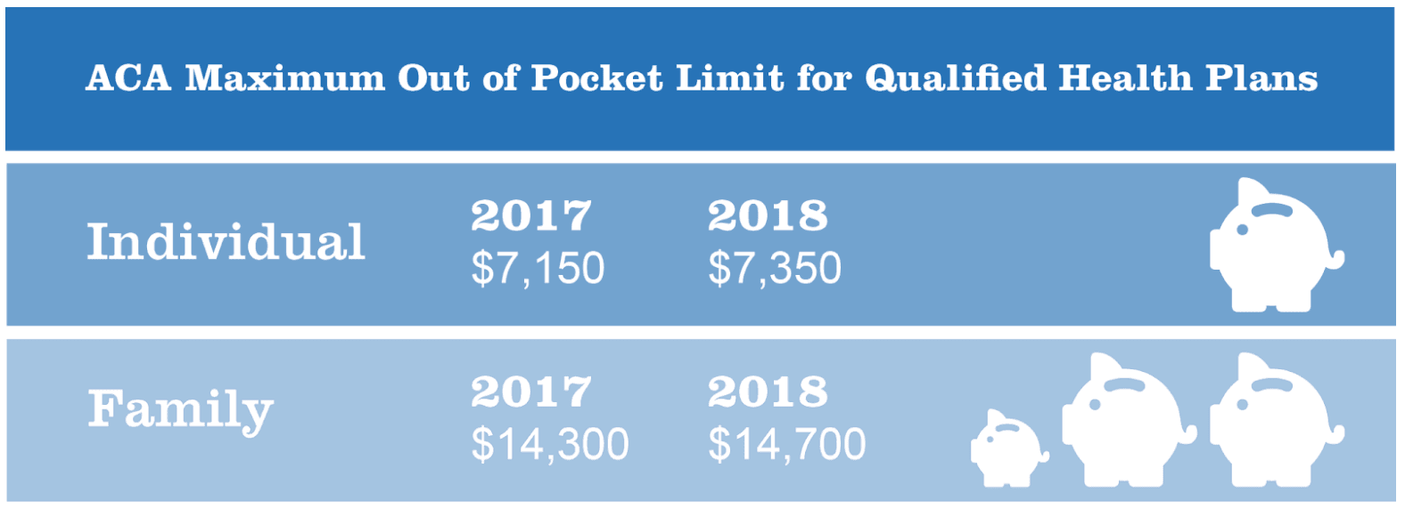 Out-of-Pocket Maximum for 2017: Individual VS Family | HealthCare.com