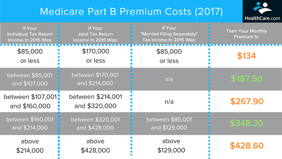 What Is Medicare Part B? | Cost table | HealthCare.com