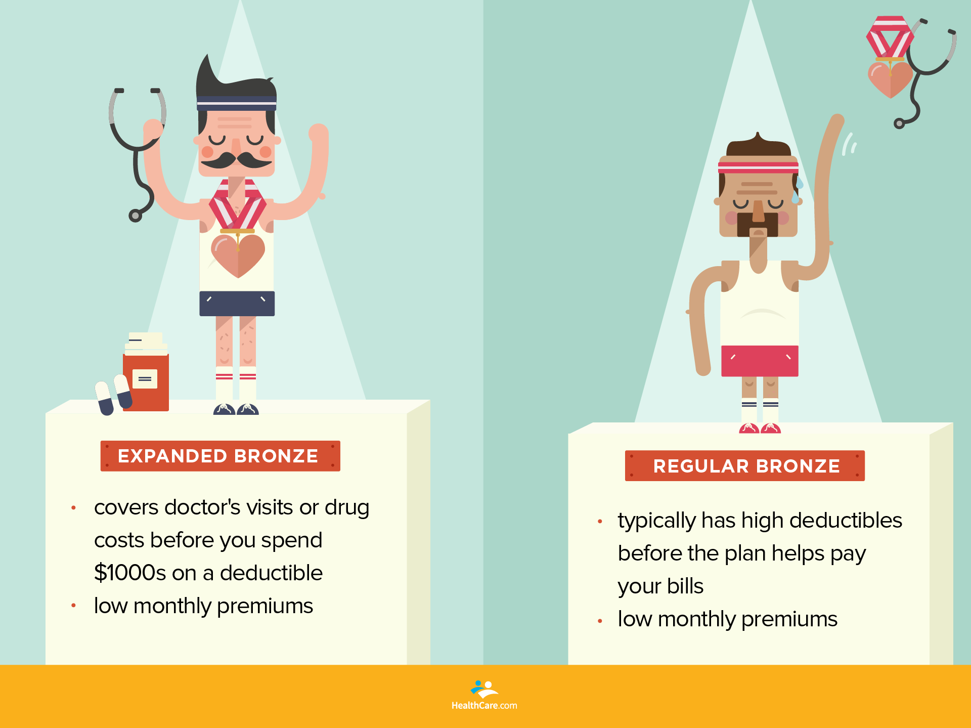 Bronze medalist comparison | HealthCare.com