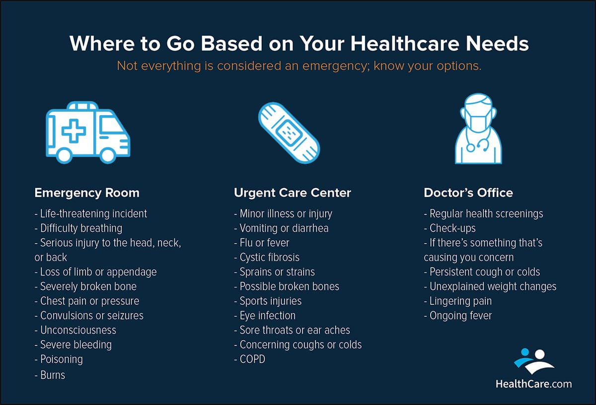 Urgent Care visit reasons | HealthCare.com