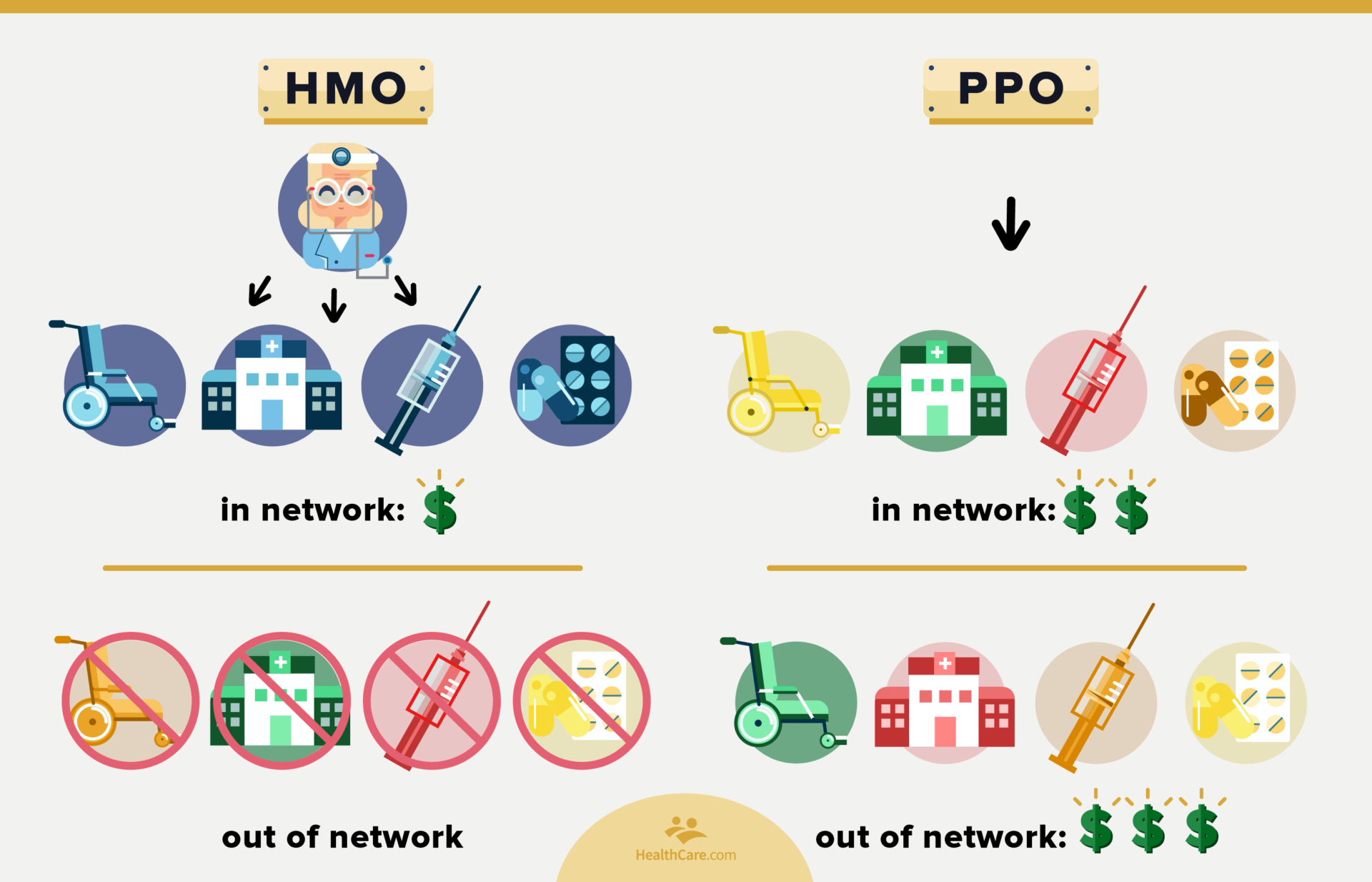 comparison of ppo and hmo network types