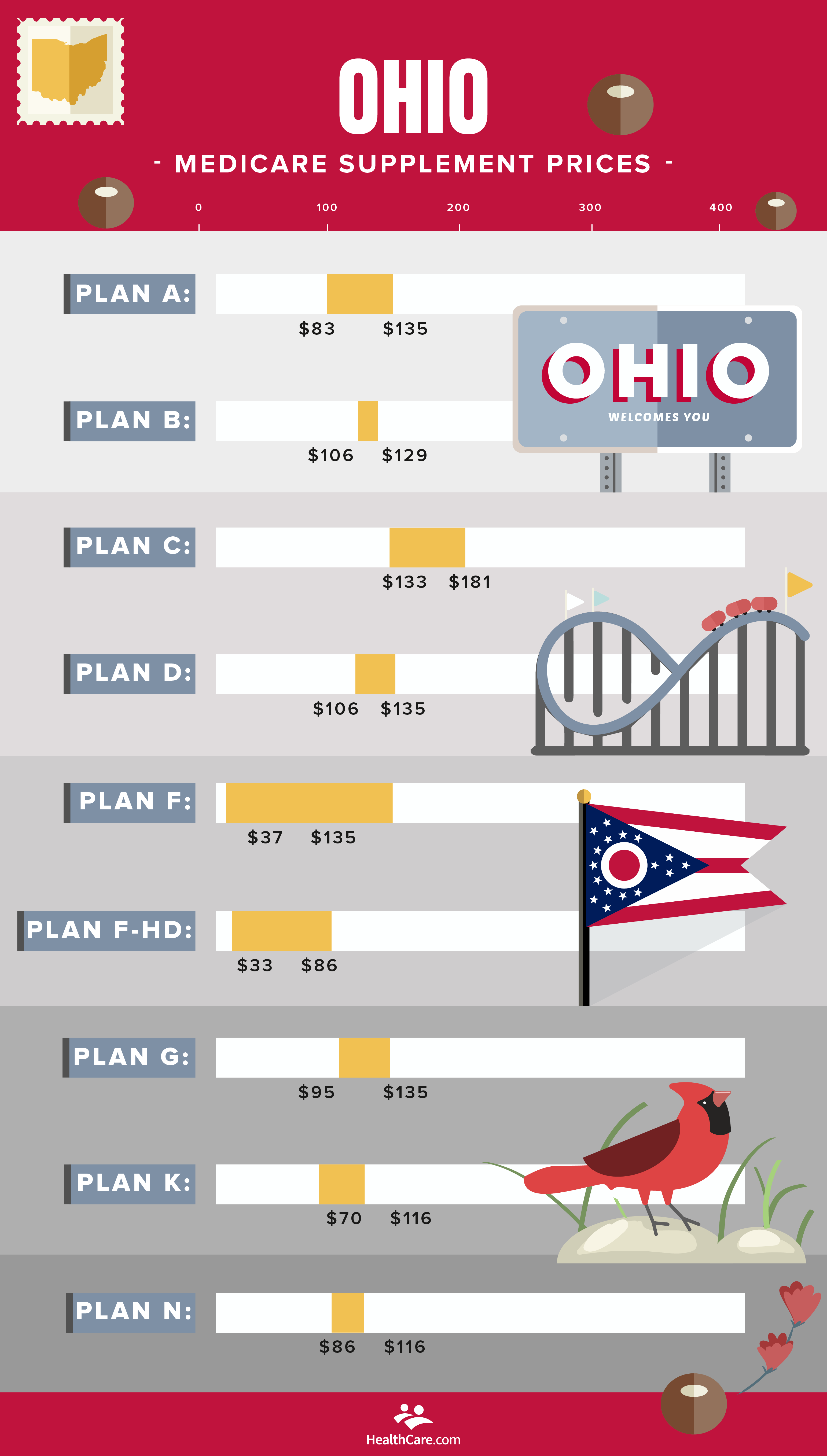 Ohio Medicare Supplement prices | chart