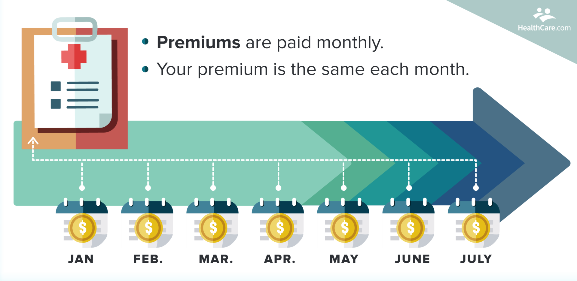 health insurance premium example on calendar