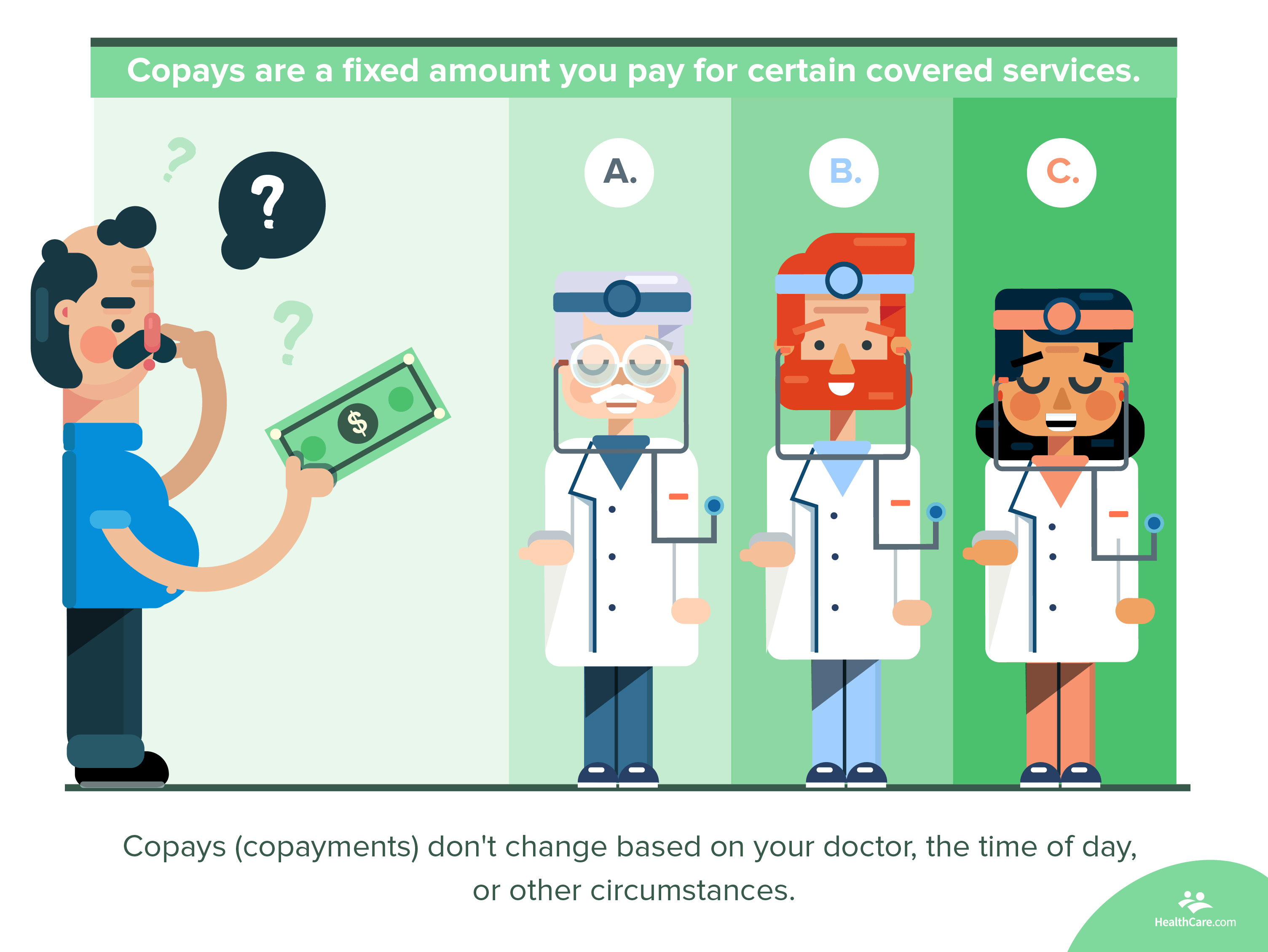 copayment illustrated definition